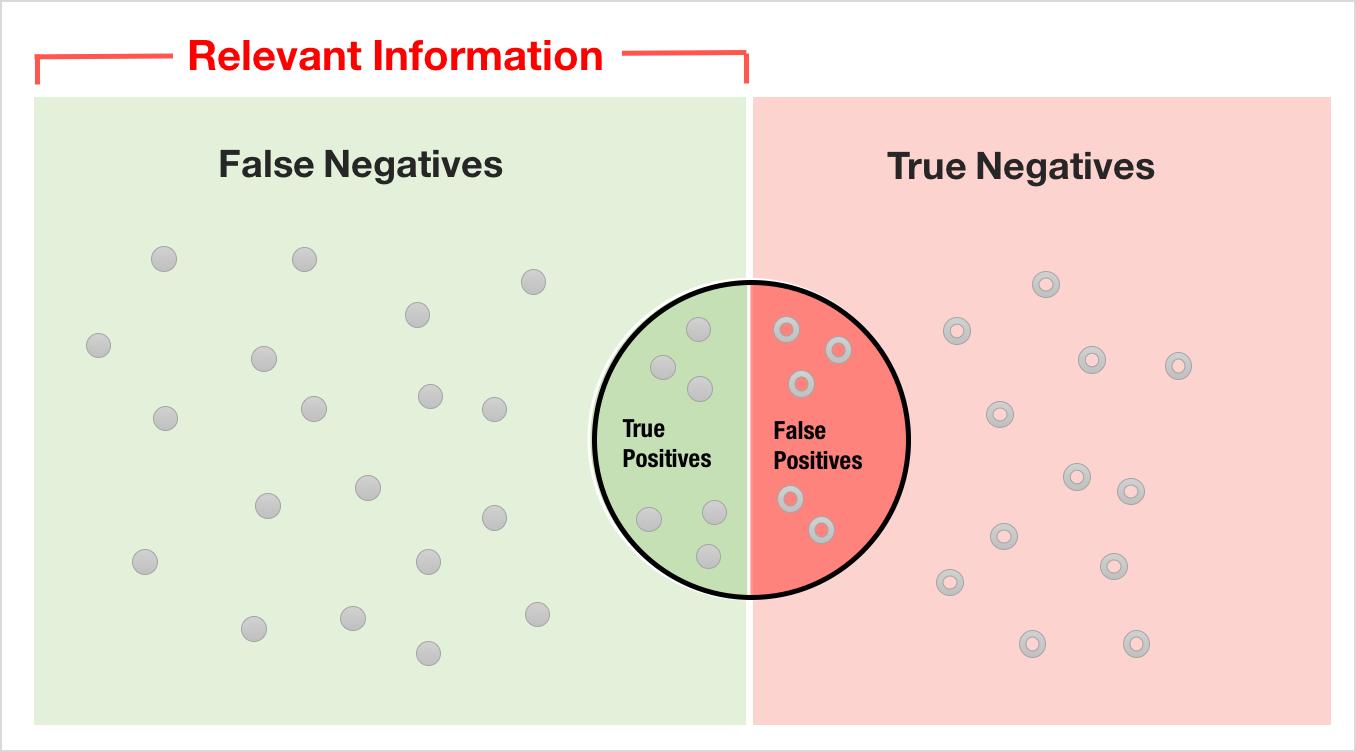 false-positive-chart